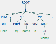 Example Stanford Parser tree generated using Python